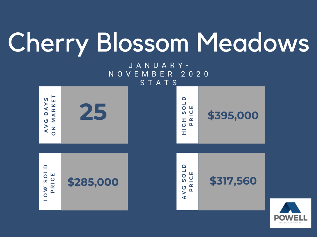 Chart depicting real estate stats for Cherry Blossom Meadows neighborhood in Kennewick, Washington.