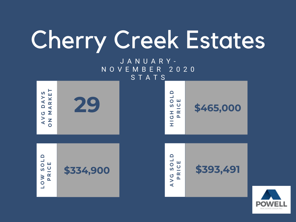 Chart depicting real estate stats for Cherry Creek Estates neighborhood in Kennewick, Washington.