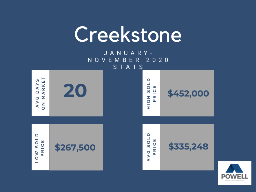 Chart depicting Creekstone neighborhood in Kennewick, Washington real estate stats.