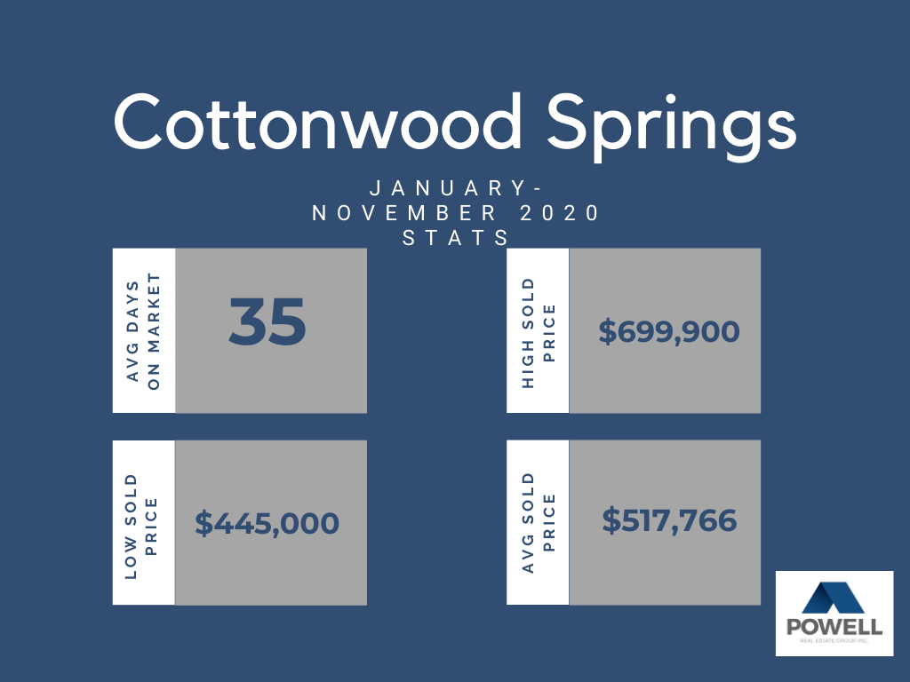 Chart depicting real estate stats for Cottonwood Springs neighborhood in Kennewick, Washington.