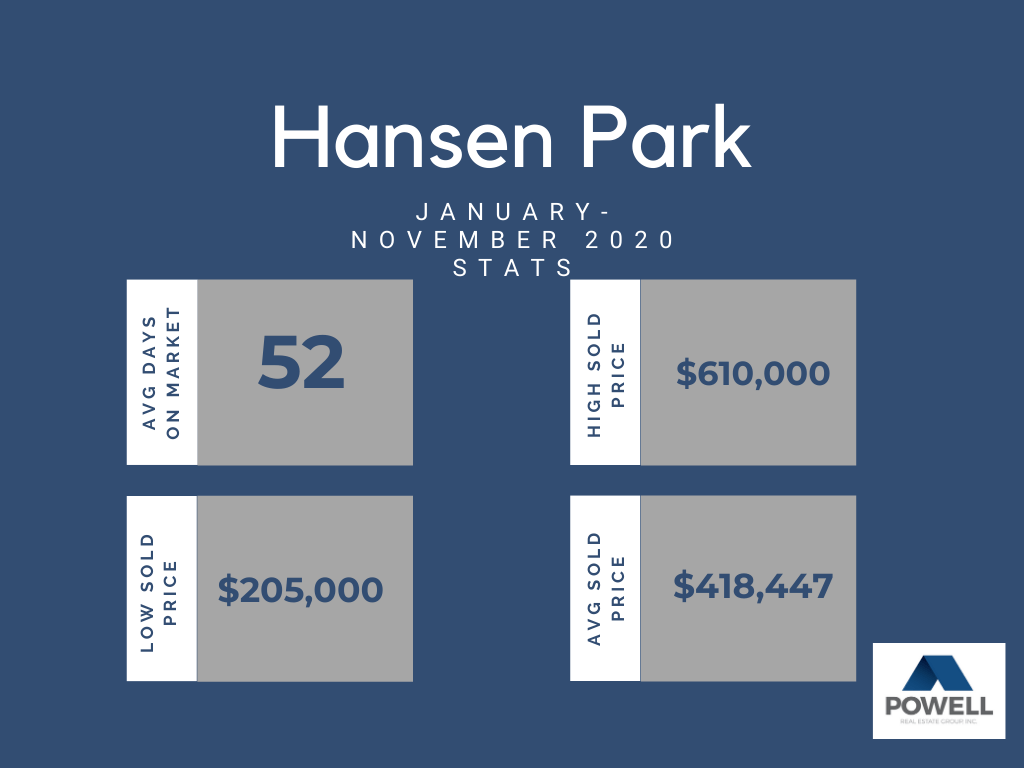 Chart depicting real estate stats for Hansen Park neighborhood in Kennewick, Washington.