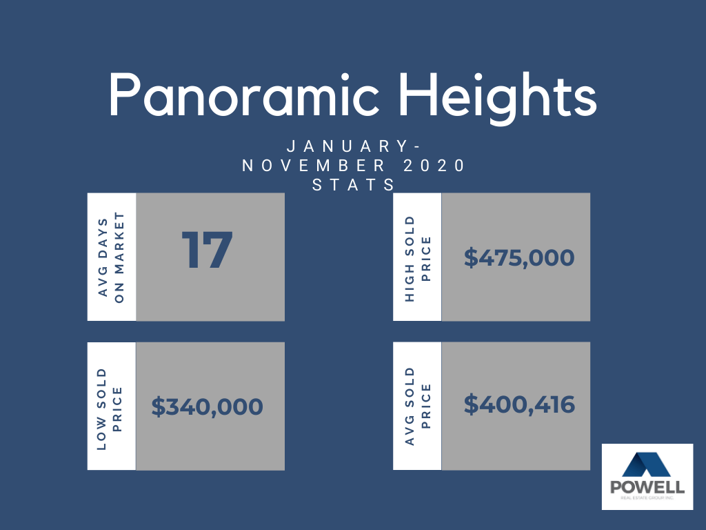 Chart depicting real estate stats for Panoramic Heights neighborhood in Kennewick, Washington.