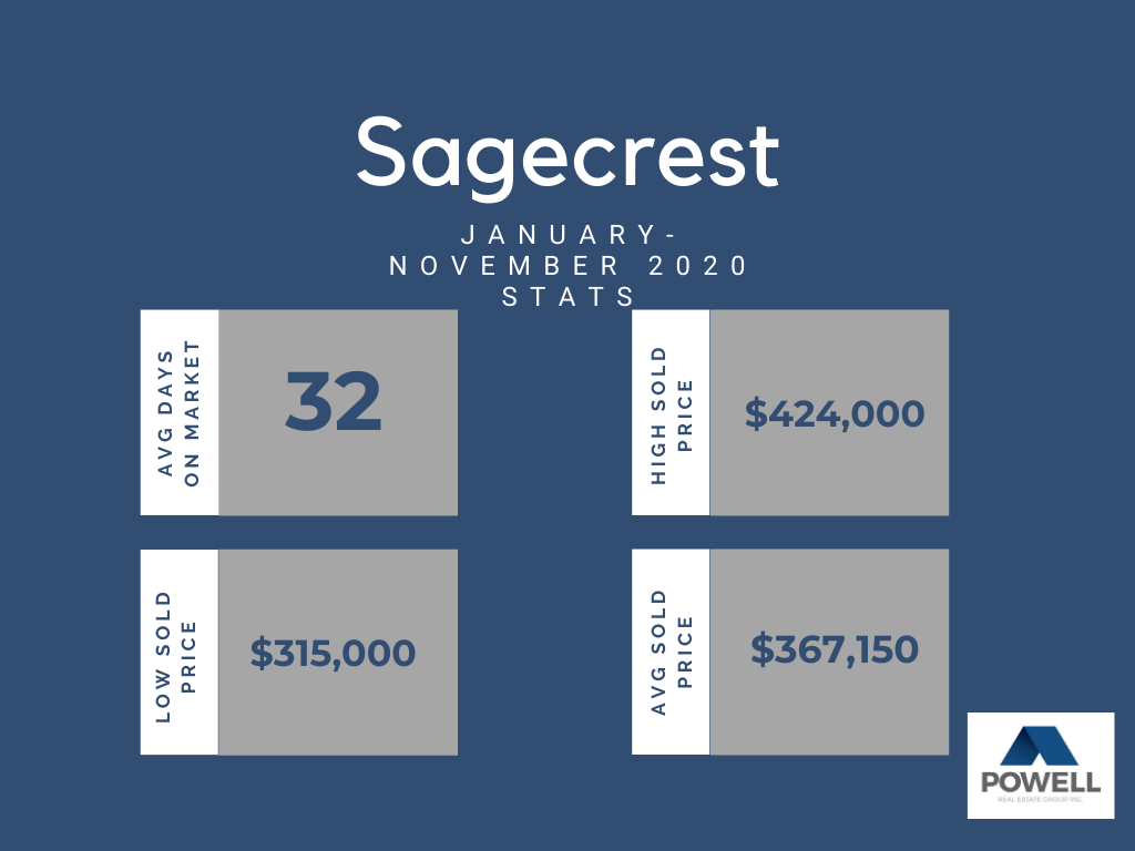 Chart depicting real estate stats for Sagecrest neighborhood in Kennewick, Washington.