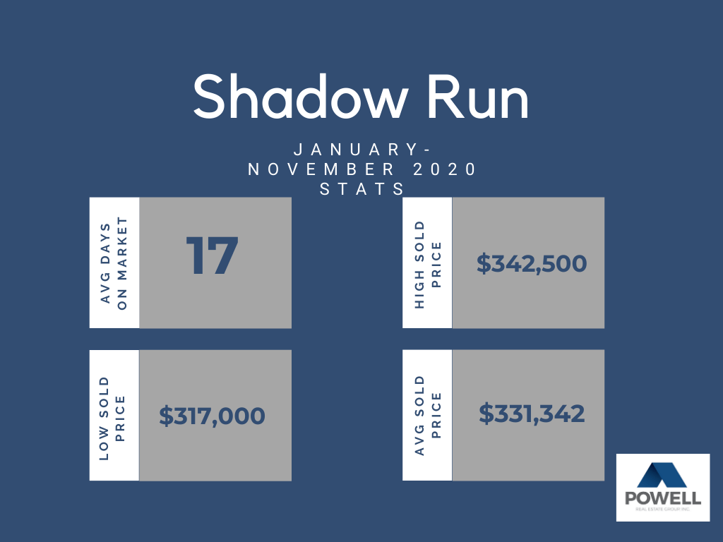 Chart depicting real estate stats for Shadow Run neighborhood in Kennewick, Washington.